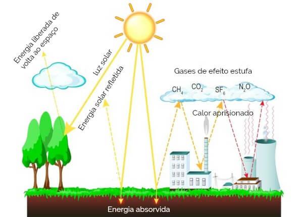 Funcionamento do efeito estufa