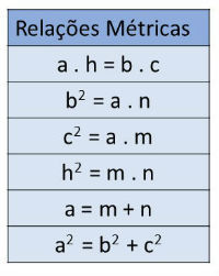 Tabela Relações Métricas
