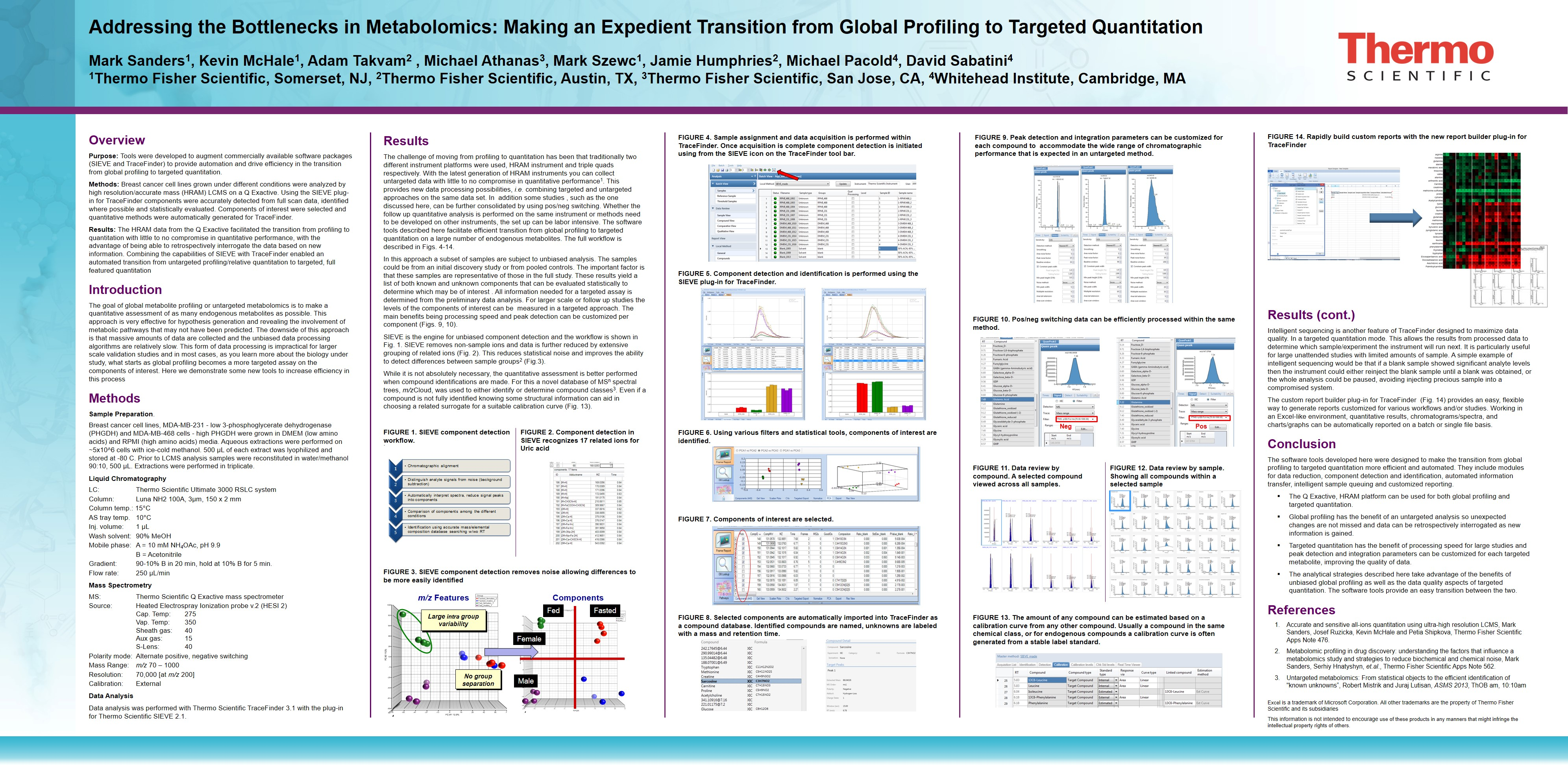 Asms Unknown To Known Screening And Quantitation
