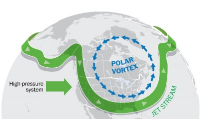 แรงกดต่อ polar-vortex ทำให้เกิดการบิดเบี้ยว
