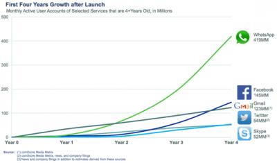 ประวัติ ที่มา ของ Whatsapp วอทส์แอพ: 4 Years Growth Comparison