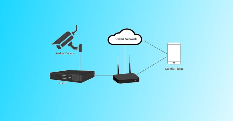 Connect CCTV to Phone- DVR internet setup