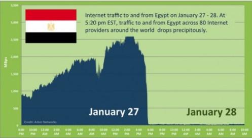 https://i2.wp.com/tractioncontrol.well-regulatedmilitia.org/wp-content/uploads/2011/01/egypts-internet-traffic-550x300.jpg?resize=497%2C272