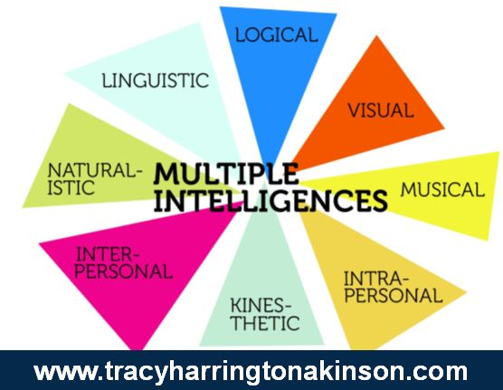 Multiple Intelligences Choice Board