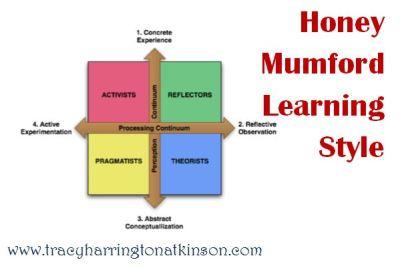 Honey Mumford Learning Style