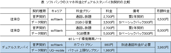 ソフトバンク料金とデュアル契約の比較