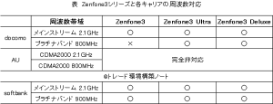 Zenfoneシリーズと3大キャリアの周波数対応状況