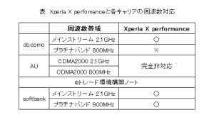 XperiaXperfomanceの電波対応状況
