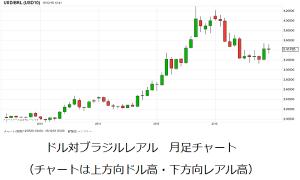 ブラジルレアルの為替レート推移