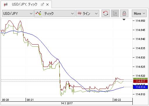 デューカスコピーのティックチャート