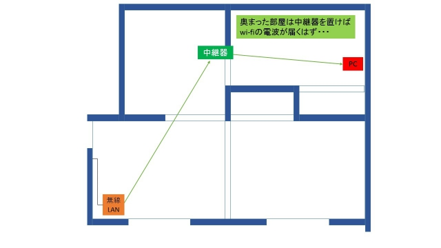 wi-fi中継器で奥の部屋まで電波が届く