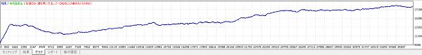 逆張りEAの利益曲線