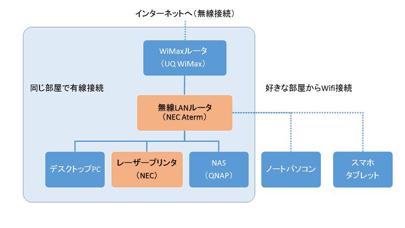 ネットワーク構成の図