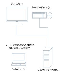 ノートパソコンと液晶モニタを共有する