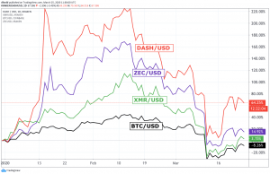 Monero, Zcash, Dash Outperform Bitcoin Year-to-Date 102