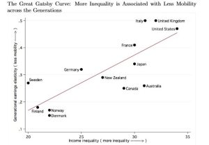 http://milescorak.files.wordpress.com/2013/07/income-inequality-equality-of-opportunity-and-intergenerational-mobility.pdf