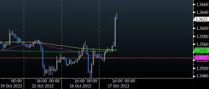 EUR POST SHUTDOWN