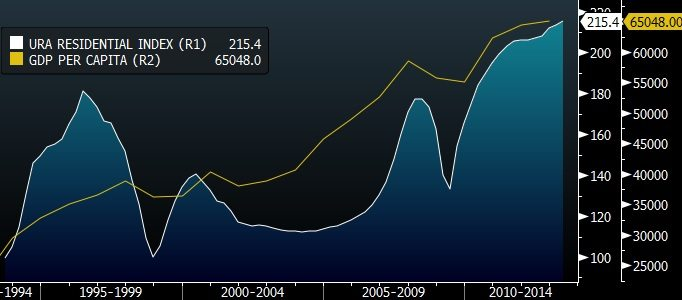 SINGAPORE GDP PER CAPITA PPP VS URA RESIDENTIAL INDEX VS TOTAL GDP