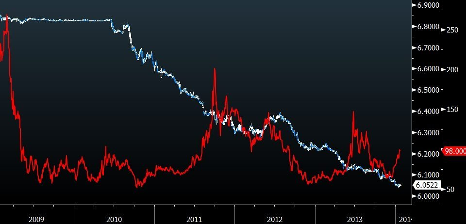 cny and china 5y cds