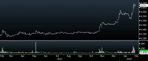 oxley share price