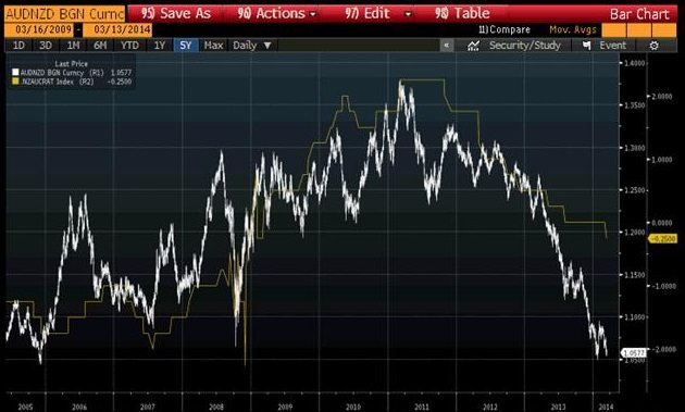 AUDNZD RATE DIFFERENTIAL