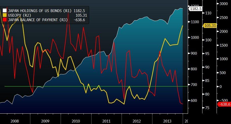 japan trade balance usdjpy and holdings of us bonds