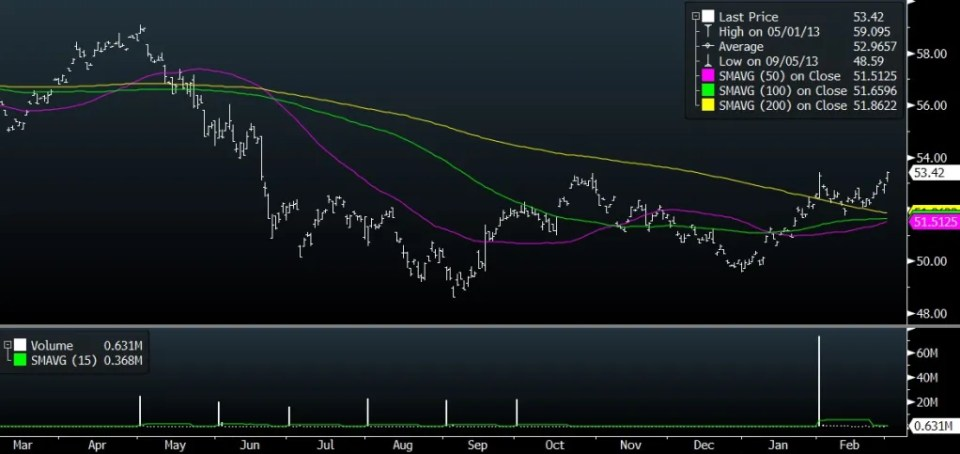 ust us equity