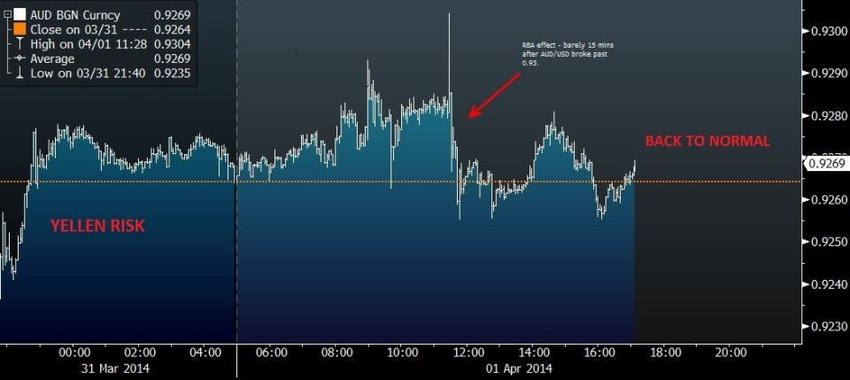 IMPOTENT RBA RISK AND YELLEN RISK ON THE AUD DOLLAR