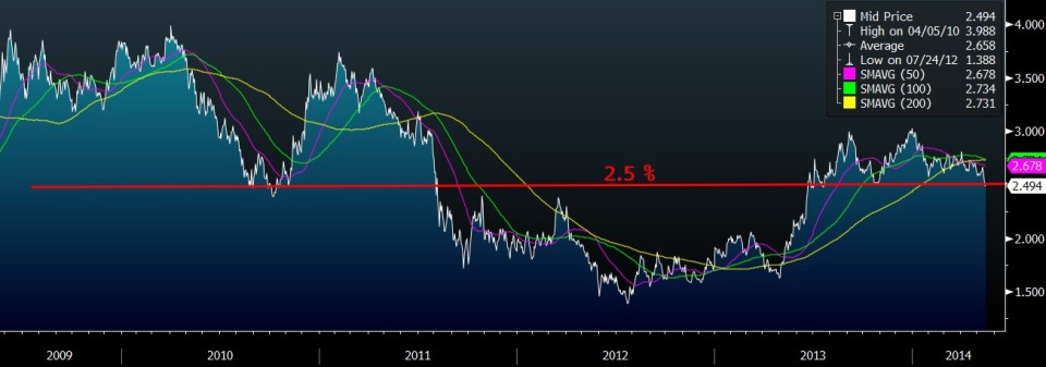 10Y UST SUPPORT