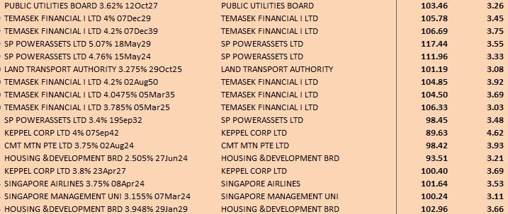 LONG DATED BONDS IN SGD