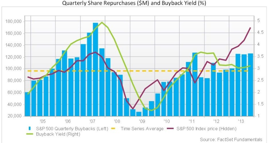 Source : http://www.factset.com/websitefiles/PDFs/buyback/buyback_3.25.14