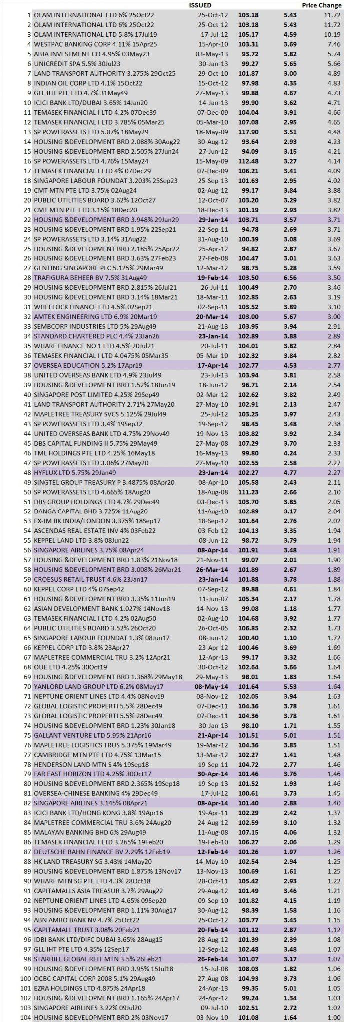 BEST PERFORMING SGD BONDS 2014