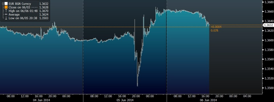 EUR ECB REACTION JUNE