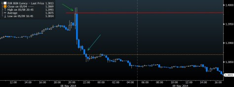 EUR STOP LOSS CHART