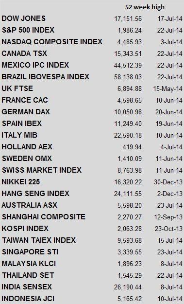 52 week highs Global indices