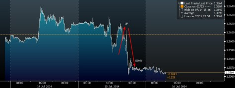 EUR YELLEN SPEECH