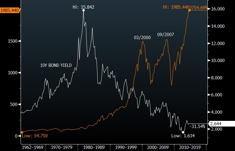 S&P VS 10Y UST JAWS OF DEATH