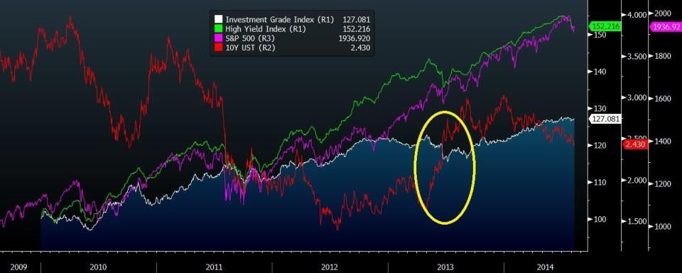 Bond index vs S&P 1