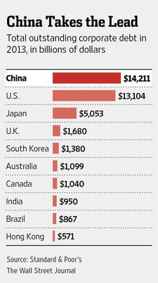 http://online.wsj.com/articles/china-tops-u-s-in-corporate-debt-issuance-1402898959