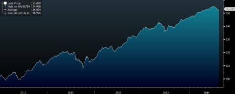 GLOBAL HIGH YIELD INDEX BLOOMBERG