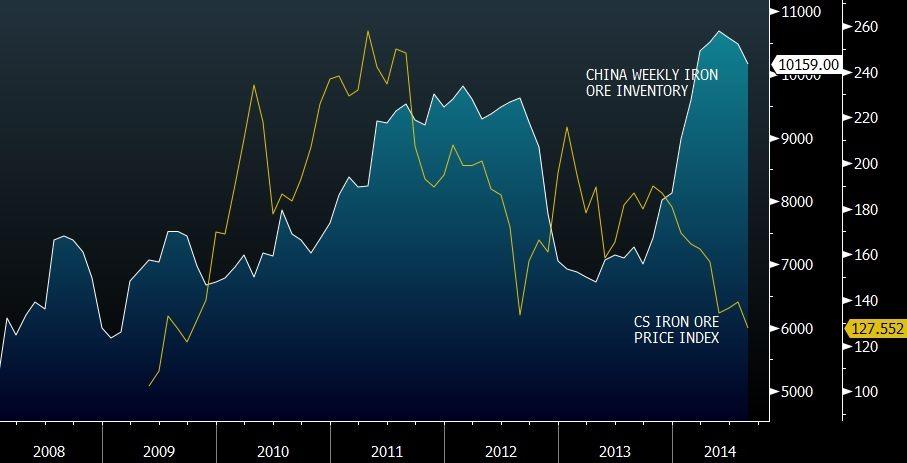 iron ore prices