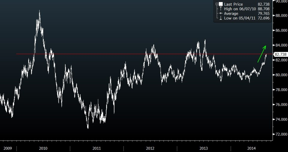 DXY 5Y CHART