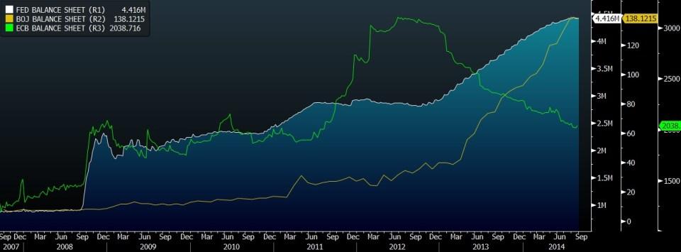 FED ECB BOJ BALANCE SHEETS