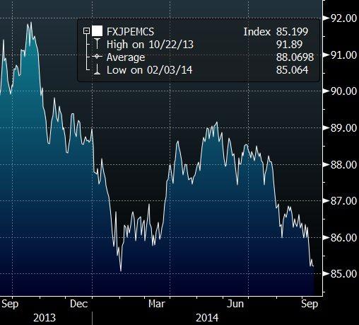 JPM EM Ccy Index