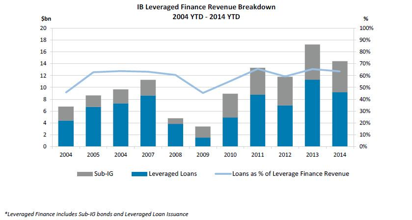 Global Leveraged Loans Revenues  Source : Dealogic