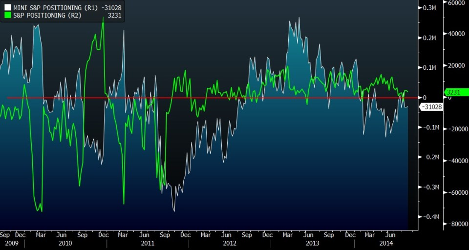 cftc s&p 500 positioning