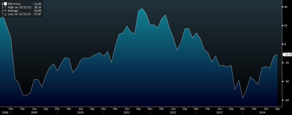 CITI INFLATION SURPRISE EUROZONE