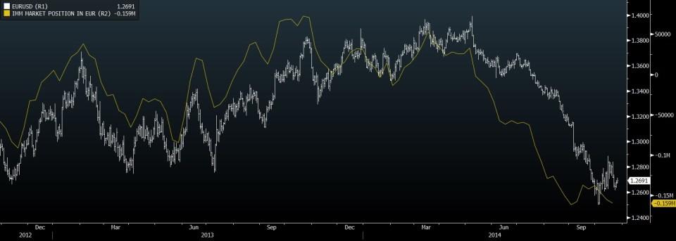 EUR VS CFTC