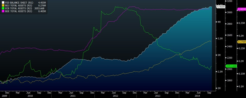 Trillions on the balance sheets of the central banks