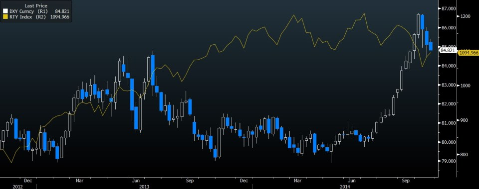 DXY INDEX VS RUSSELL 2000